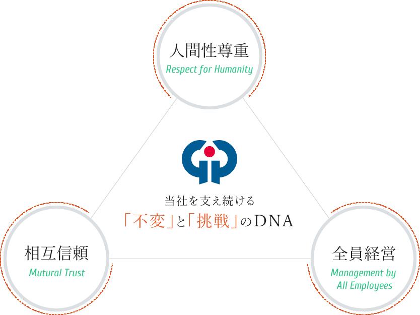 当社を支え続ける 「不変」と「挑戦」のDNA